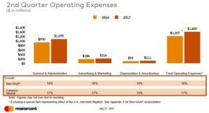 Q2 2017 Operating Expenses