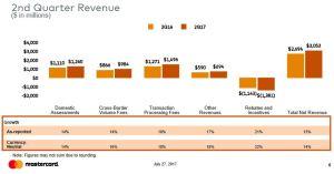 Q2 2017 Revenue