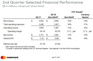 Q2 2017 Selected Financial Performance