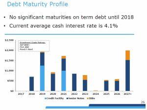 RSG - Debt Maturity Profile