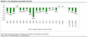 US Cigarette Consumption Growth
