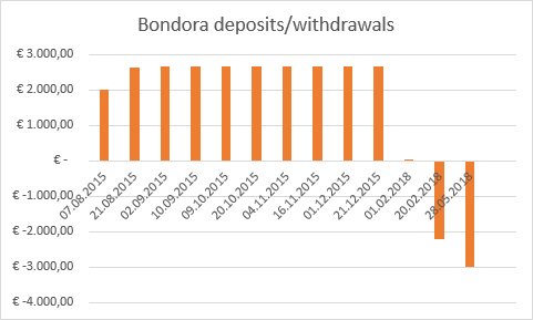 Bondora deposits withdrawals