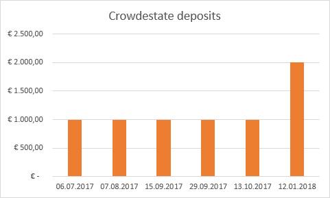 Crowdestate deposits