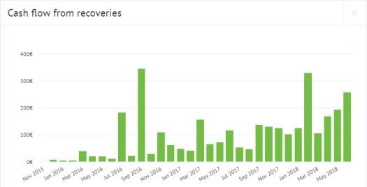 Bondora recovery graph