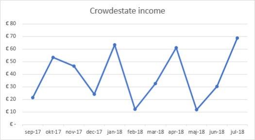 Crowdestate income graph