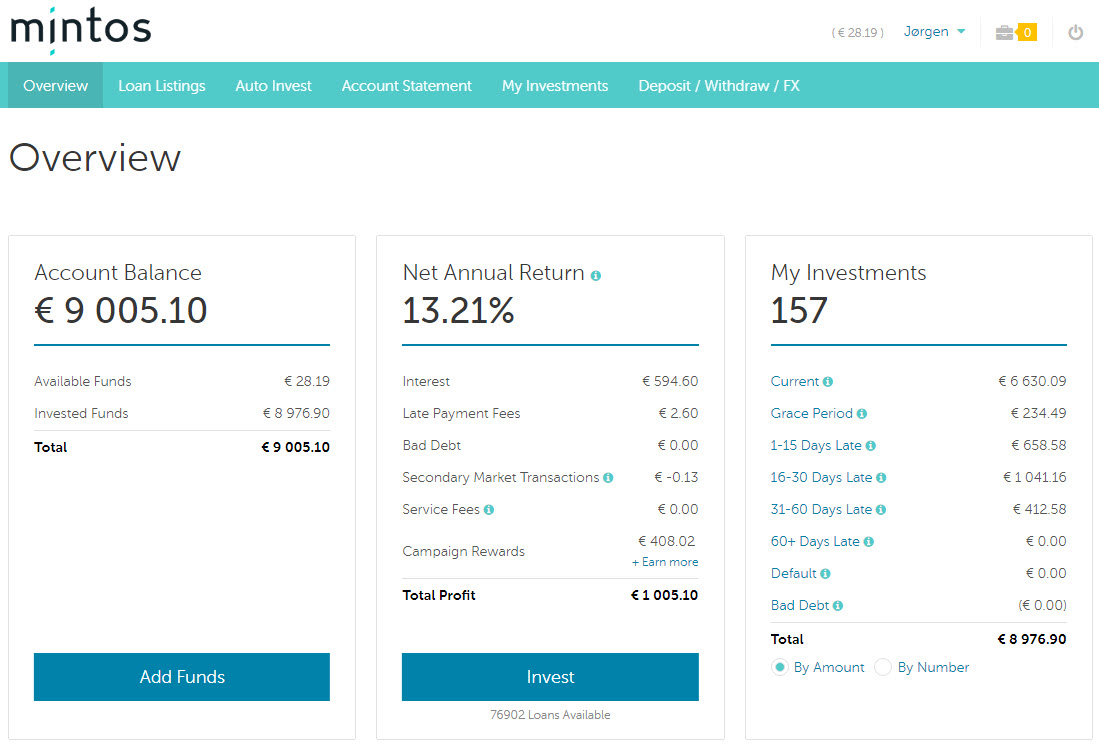 P2p investment results 93