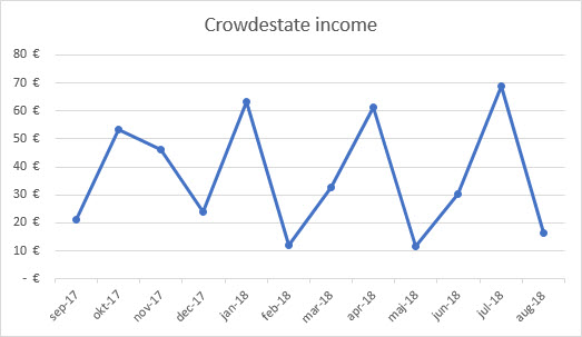 Crowdestate income graph