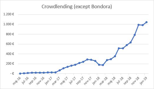 Crowdlending income 2019
