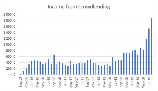 Crowdlending income graph