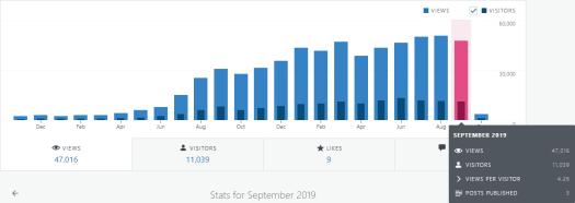 WordPress blog statistics