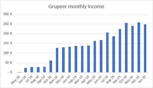 Income from Grupeer January 2020