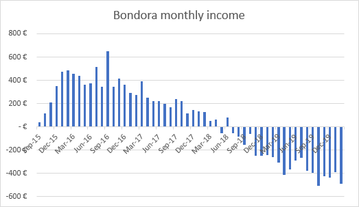 Income from Bondora portfolio pro February 2020