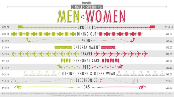 Graphic of singles spending men vs. women from bundle