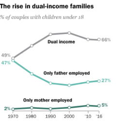 The rise in dual-income families graph