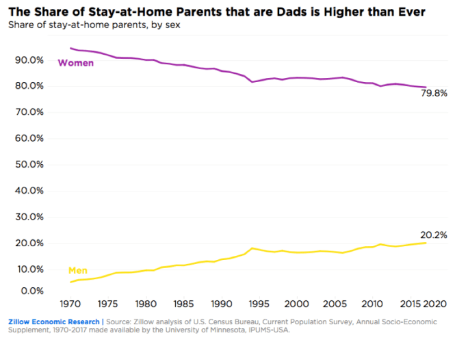The Share of Stay-at-home parents that are dads is higher than ever