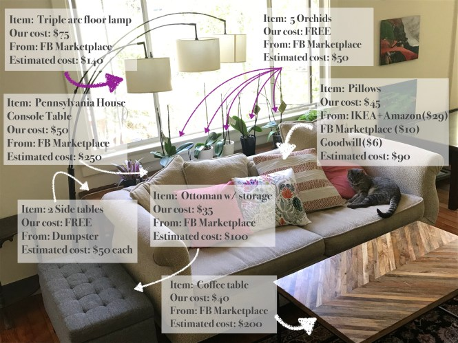 each item labelled in the living room