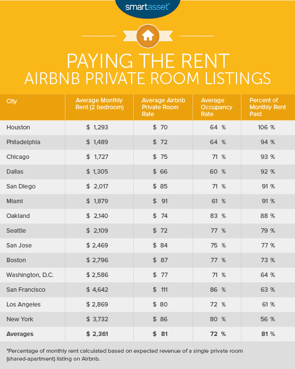 Earn Tax-Free Airbnb Income With The Masters Rule