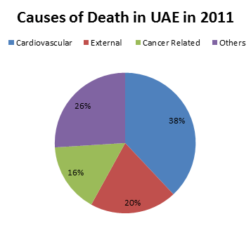 Causes of death in UAE in 2011