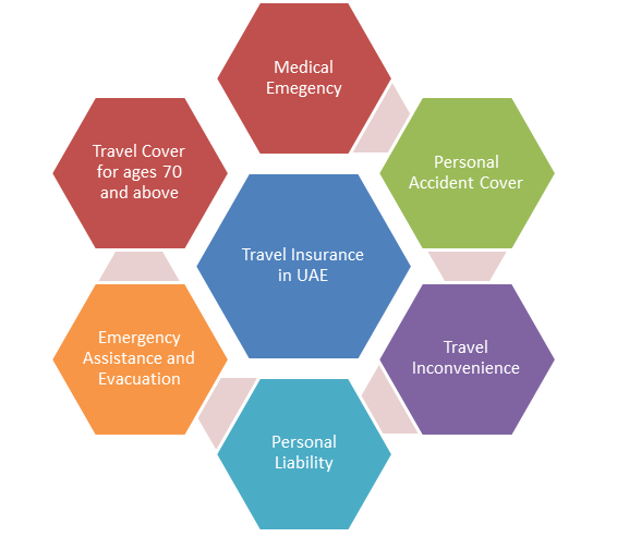Travel Insurance Dubai