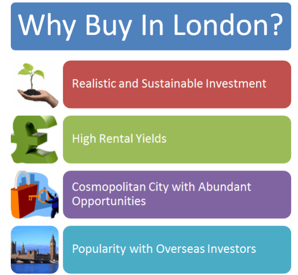 Why Buy In London?