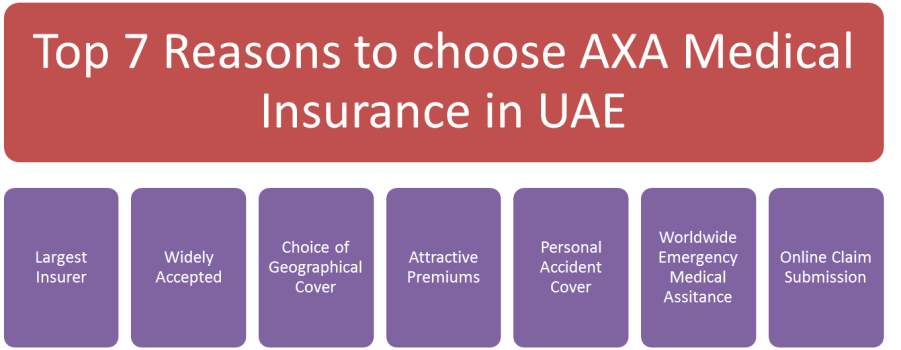 Top 7 Reasons to Choose AXA Medical Insurance in UAE