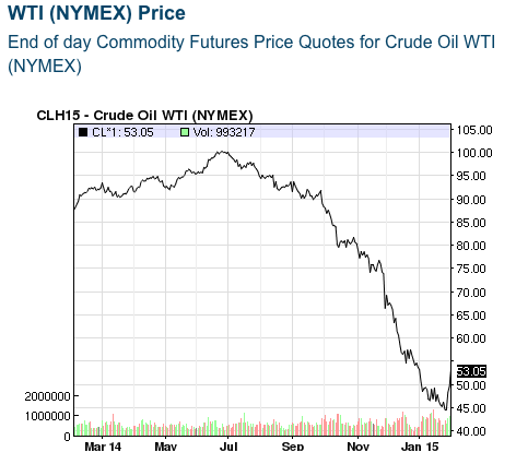 Oil Price Collapse In 2014 And 2015
