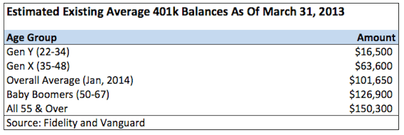 Average 401k Amounts By Age 2014