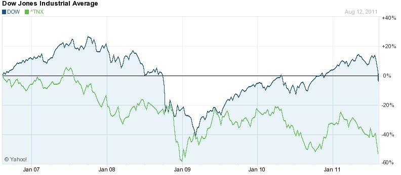 market panics