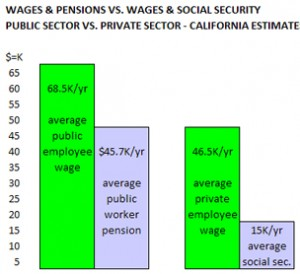 Wages And Pensions Public vs. Private
