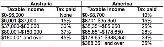 Australian vs. USA Income Tax Comparison