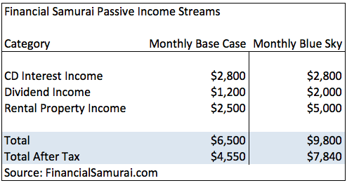 Base Case Passive Income Chart Financial Samurai