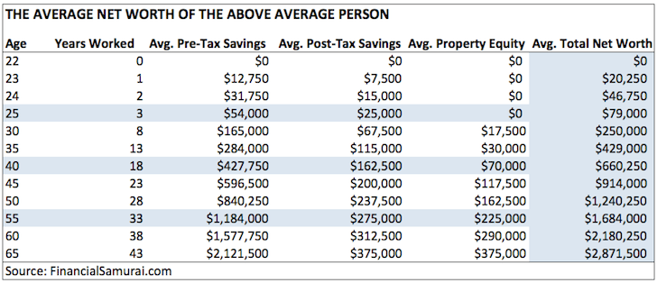 The Average Net Worth For The Above Average Person by Financial Samurai - net worth by age 25