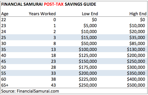 Financial Samurai Post Tax Savings Guide Chart - What Should My Net Worth Be At Age 25?