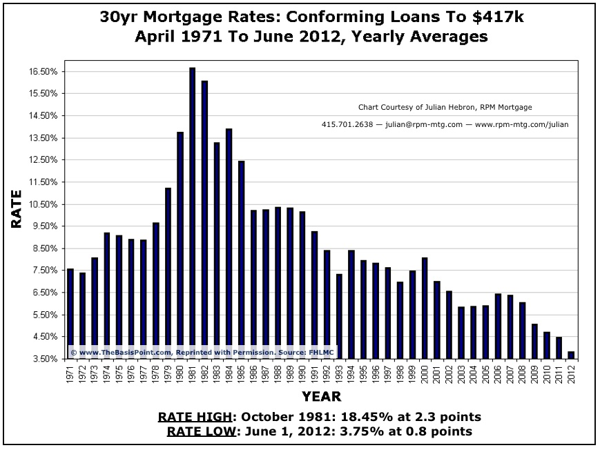 Mortgage Rate Historical Chart
