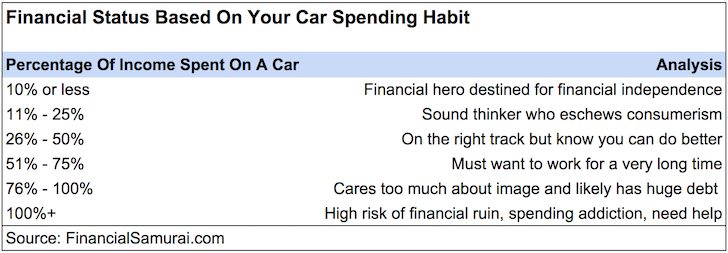 1/10th Rule For Car Buying Everyone Should Follow