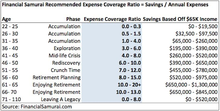 Savings Guideline by age using an expense coverage ratio