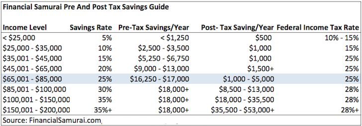 Savings guide by age chart