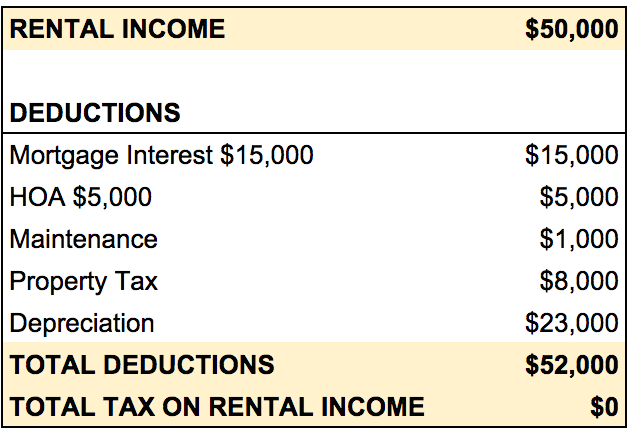 How To Pay No Taxes On Rental Income - How Regular People Can Pay Less Taxes Like Donald Trump