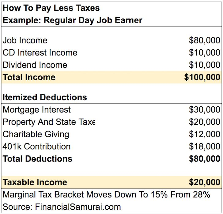 How To Pay Less Taxes Chart On Day Job Income