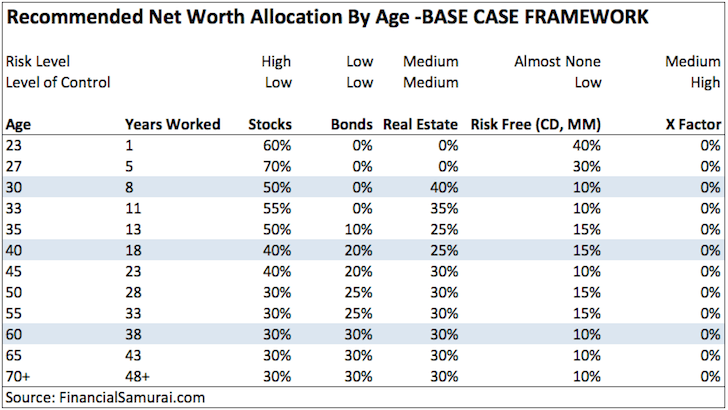 Recommended Net Worth Allocation By Age - BASE CASE FRAMEWORK