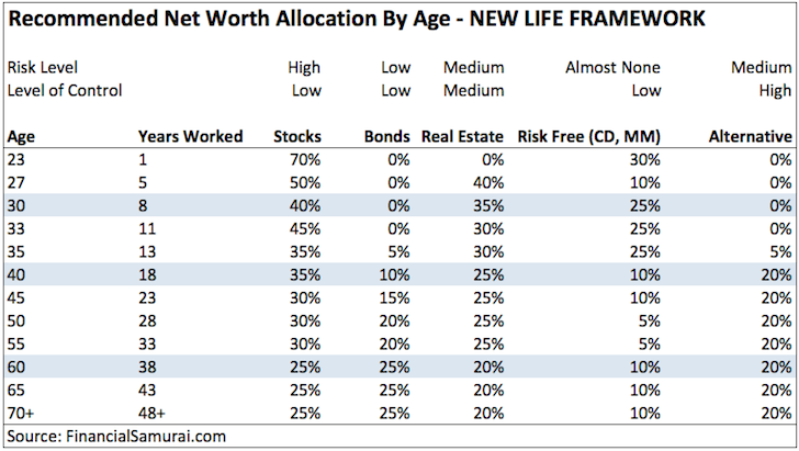 Recommended Net Worth By Age NEW LIFE FRAMEWORK