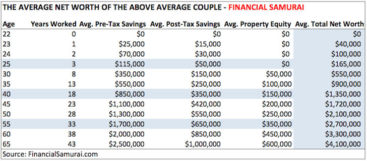 Average Net Worth For Above Average Married Couple - Financial Samurai