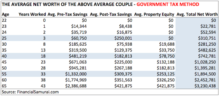 Average Net Worth For Couples - Government Tax Method Financial Samurai