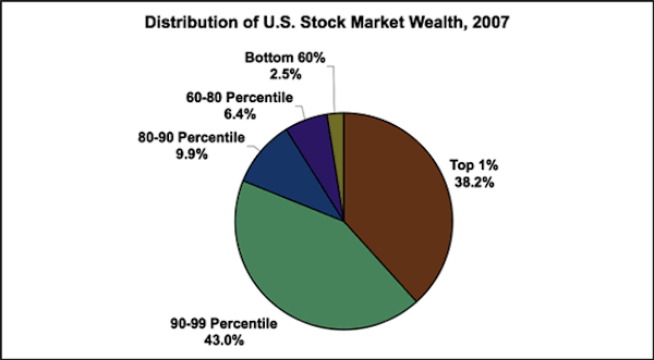 distribution-of-us-stock-market-wealth-2007