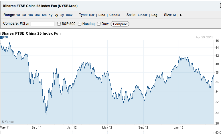 China FXI ETF Chart
