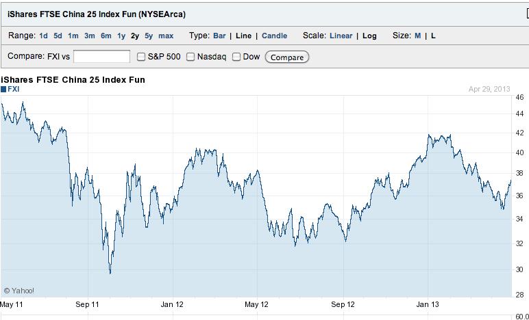 China FXI ETF Chart