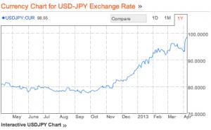 USD-YEN
