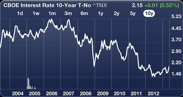 10 Year Yield Over 10 Years
