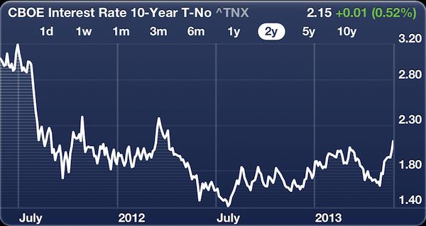 10 Year Yield 2 Year Chart - refinance window