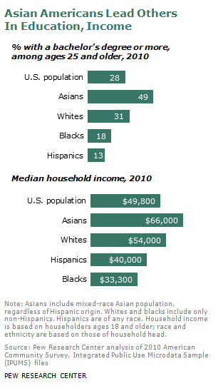 Asian-American-Income - why are Asians ignored by the media